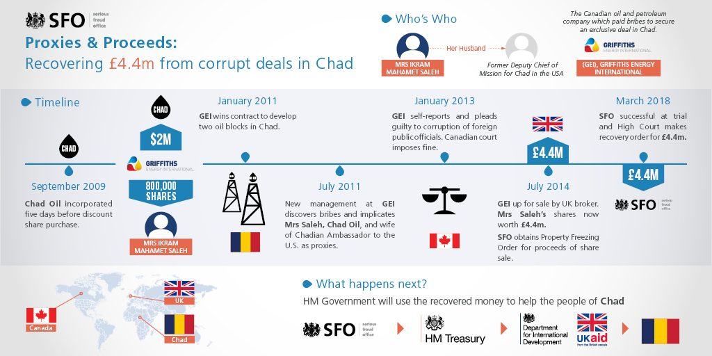 Sfo Recovers 44m From Corrupt Diplomats In Chad Oil Share Deal